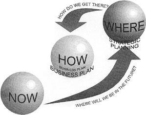 Memphis Invest Business Plan
