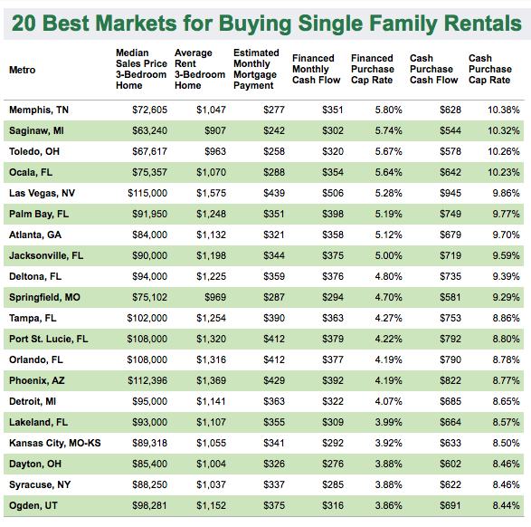 Memphis Top City For Single-family Rentals
