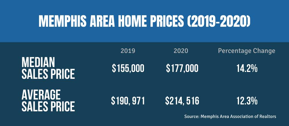 Memphis Area home Prices 2019-2020