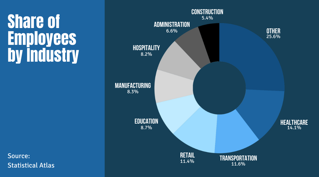 Share of Employees by Industry