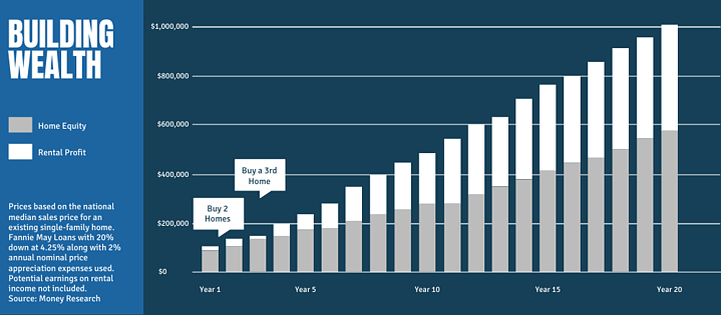 REI Building Wealth Chart