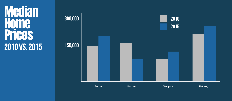 Median Home Prices 2010 vs. 2015