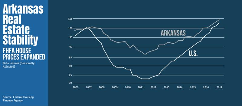 Arkansas Real Estate Stability