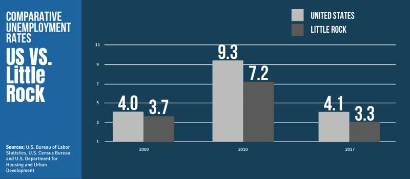 Comparative Unemployment Rates - US vs. Little Rock
