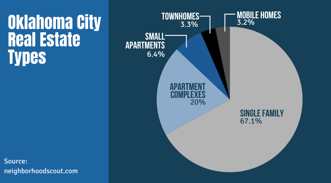 Oklahoma City Real Estate Types
