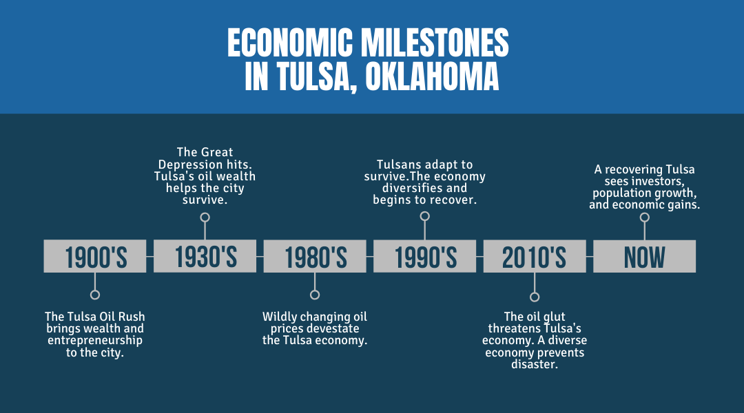 Economic Milestones in Tulsa, OK