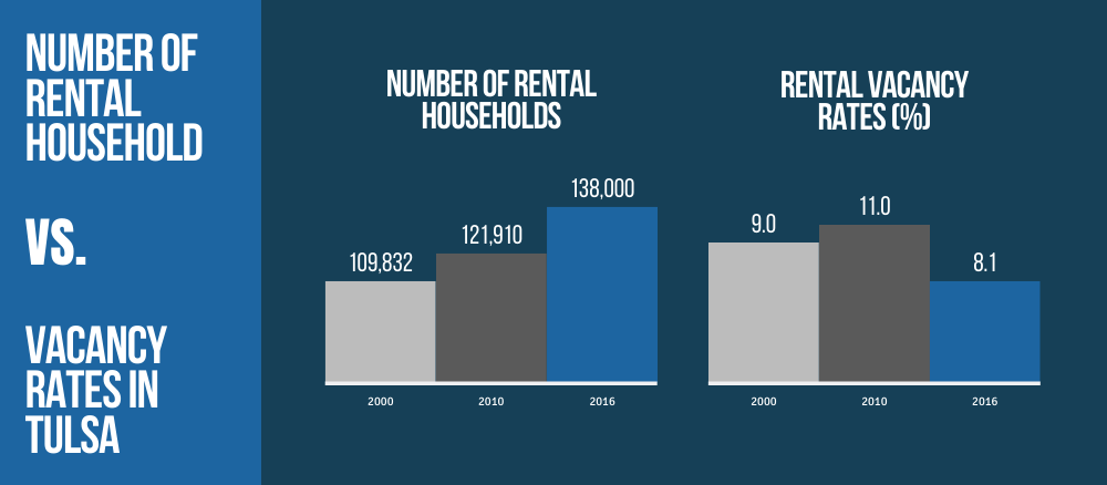 Number of Rental Households vs. Vacancy Rates in Tulsa