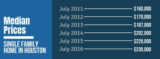 Median Prices - Single Family Homes in Houston (2011 - 2016)