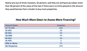 how-much-more-down-financing-infographic